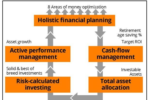 Holistic Wealth Management