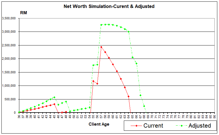 Net Worth Simulation Current & Adjusted