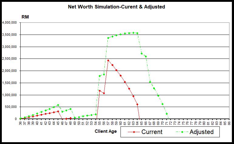 Net Worth Simulation Current & Adjusted